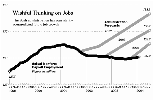 Graph of jobs data accompanying Krugman article.