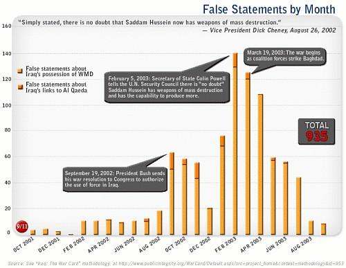 Iraq War Lies Chart