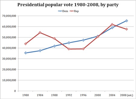 Presidential popular vote by party, 1980-2008