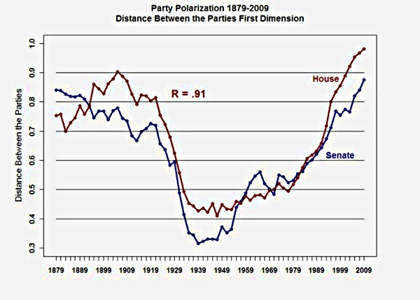 U.S. party polarization, post-Reconstruction