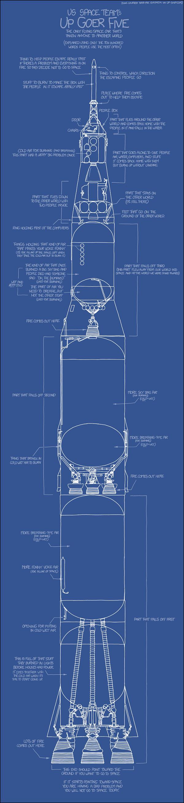 XKCD's Saturn V Post