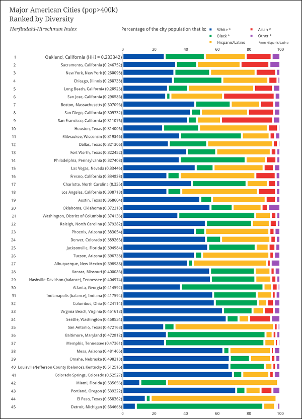 Table of Major American City Diversity