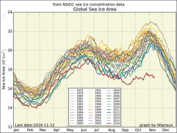 Global Sea Ice Area Graph
