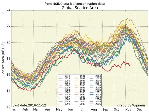 Global Sea Ice Area Graph
