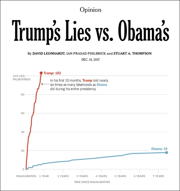 Graph of Trump's lies versus Obama's lies