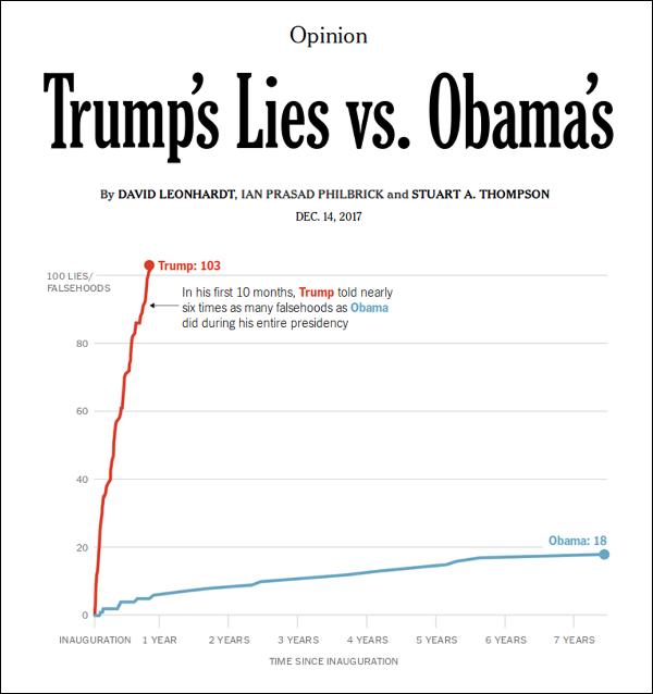 Graph of Trump's lies versus Obama's lies